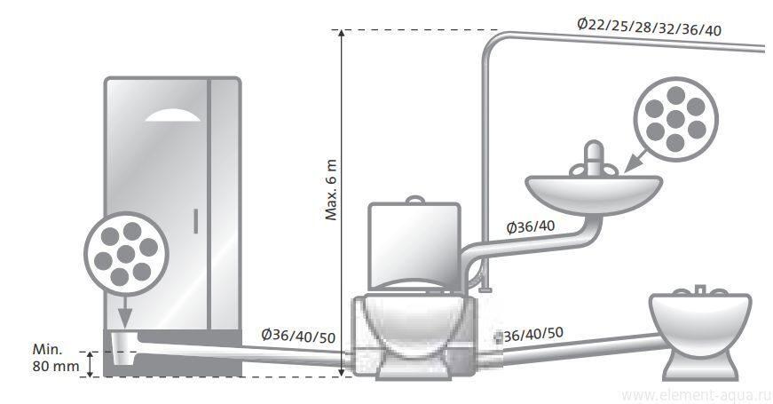 Grundfos sololift2 cwc-3 инструкция по монтажу сборник мануалов.